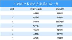 2020年广西29个长寿之乡名单汇总一览(表)
