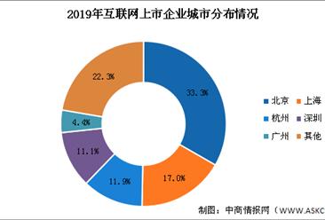 2020年互联网上市企业布局分析:北上杭深互联网上市企业数量遥遥领先(图)