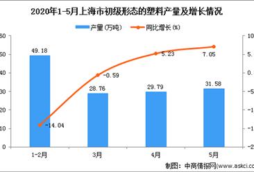 2020年5月上海市初级形态的塑料产量分析