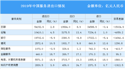2019年中国服务贸易总体情况回顾及2020年服务贸易展望(图)