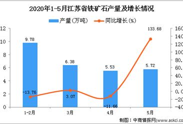 2020年1-5月江苏省铁矿石产量为27.41万吨 同比下降8.3%