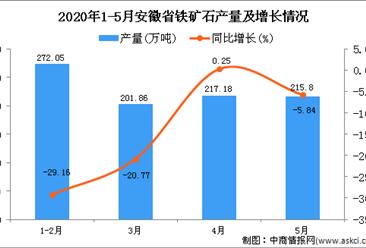 2020年1-5月安徽省铁矿石产量为961.21万吨 同比下降13.22%