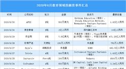2020年6月教育领域投融资情况分析:作业帮受资本青睐(附完整名单)