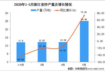 2020年5月浙江省纱产量及增长情况分析