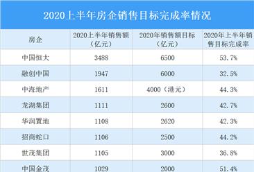2020上半年房企销售目标完成率情况:3家房企销售目标完成率超50%(图)