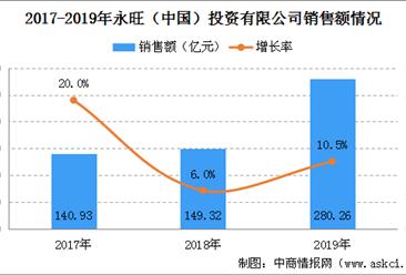 2019年中国连锁百强:永旺(中国)销售规模及门店情况分析(图)