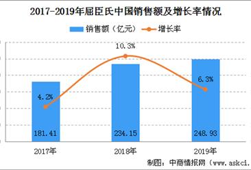 2020年屈臣氏中国销售规模及门店情况分析:门店规模近4000家(图)