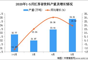 2020年1-5月江苏省饮料产量同比增长5.04%