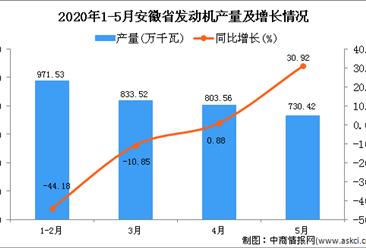 2020年5月安徽省发动机产量及增长情况分析