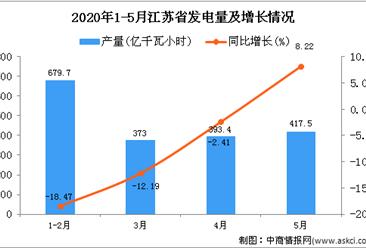 2020年5月江苏省发电量及增长情况分析