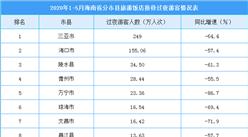 2020年1-5月海南省各市县旅游饭店接待游客排名:三亚/海口/陵水前三