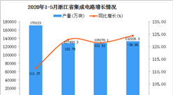 2020年1-5月浙江省集成电路产量为521761.20万块 同比增长103.19%