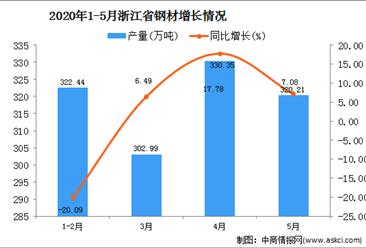 2020年1-5月浙江省钢材产量为1231.05万吨 同比下降5.43%