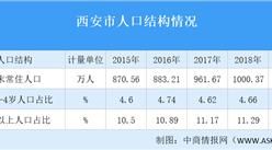 2019年西安市人口年龄结构数据分析:65岁以上老年人口占比逐年提升(图)