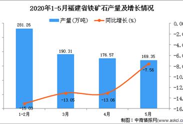 2020年5月福建省铁矿石产量为1817.49万吨 同比下降12.32%