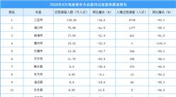 2020年5月海南省各市县游客排行榜:三亚市游客数超100万(附榜单)
