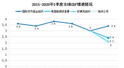 2020年全球油气行业发展现状分析:原油需求总体呈上升趋势
