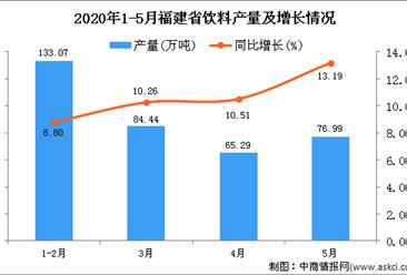 2020年1-5月福建省饮料产量为360.45万吨 同比增长9.76%