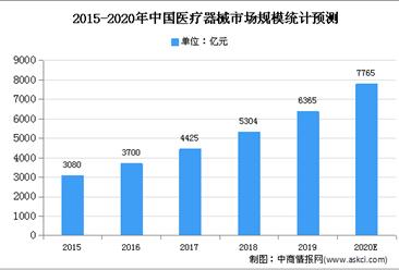 2020年中国医疗器械市场现状及市场规模预测