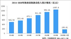 2020年1-5月海南省旅游业数据统计:旅游总收入下降58%(图)