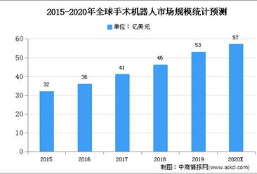 2020年全球骨科手术机器人市场规模及发展趋势预测