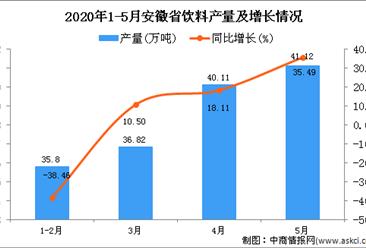 2020年5月安徽省饮料产量及增长情况分析