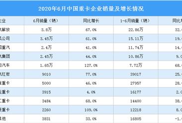 2020年1-6月重卡市场分析:连续3个月增长 6月销量16.5万辆(附图表)
