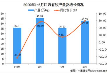 2020年1-5月江西省饮料产量为158.44万吨 同比增长39.84%