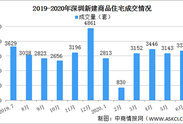 2020年上半年深圳楼市成交情况分析:远超2017年及2018年同期水平(图)