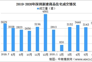 """2020年6月深圳新房成交情况分析:""""打新""""推高成交(图)"""