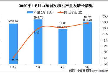 2020年5月山东省发动机产量及增长情况分析