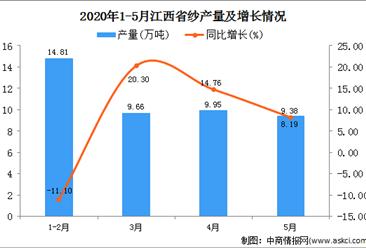 2020年1-5月江西省纱产量为44.04万吨 同比增长32.13%