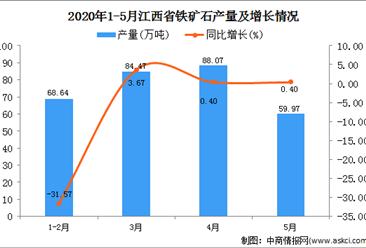 2020年1-5月江西省铁矿石产量为302.78万吨 同比增加12.35%