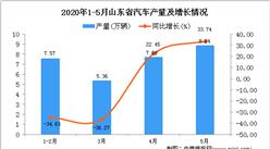 2020年1-5月山东省汽车产量为29.04万辆 同比下降15.14%