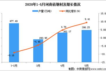 2020年1-5月河南省钢材为1543.10万吨 同比增加35.27%