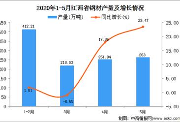 2020年1-5月江西省钢材产量为1145.18万吨 同比增长36.59%