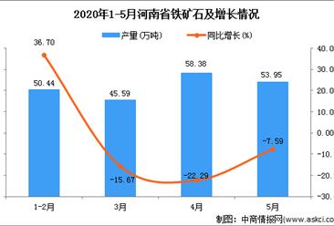 2020年1-5月河南省铁矿石产量为208.54万吨 同比下降34.90%
