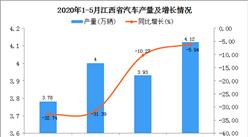 2020年1-5月江西省汽车产量为15.15万吨 同比下降4.36%
