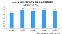 2020年中国家电行业市场规模预测及发展前景分析(图)