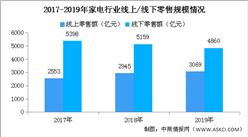 家电行业线上销售渠道持续发力 京东线上渠道市场份额第一(图)