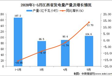 2020年1-5月江西省发电量产量为449.40亿万千瓦 同比增长16.24%