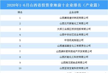 产业地产投资情报:2020上半年山西省投资拿地前十企业排行榜(产业篇)
