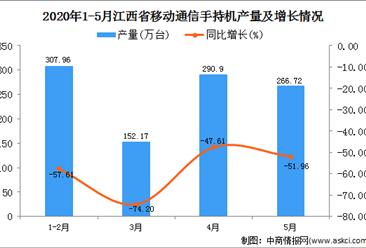2020年1-5月江西省移动通信手持机产量为1096.69万台 同比下降36.46%