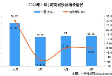 2020年1-5月河南省纱产量为107.45万吨 同比下降30.05%
