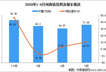 2020年1-5月河南省饮料产量为278.73万吨 同比增长34.93%