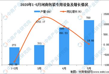 2020年1-5月河南省包装专用设备产量为1893.00台 同比增加58.68%