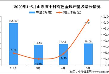 2020年1-5月山东省十种有色金属产量为385.59万吨 同比下降3.93%