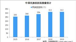 2019年中国民族医医院数量及床位数分析(图)