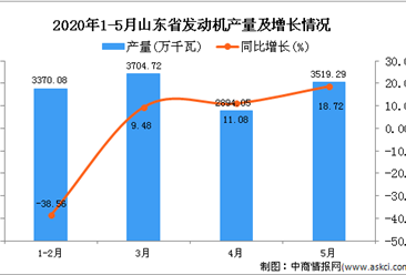 2020年5月山东省发动机产量为13496.69万千瓦 同比下降6.66%