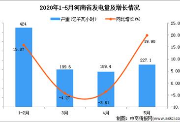 2020年1-5月河南省发电量产量为1041.70亿千瓦小时 同比增加28.15%